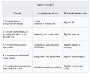 five-precept